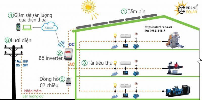 Nguyên lý hoạt động điện năng lượng mặt trời hoà lưới