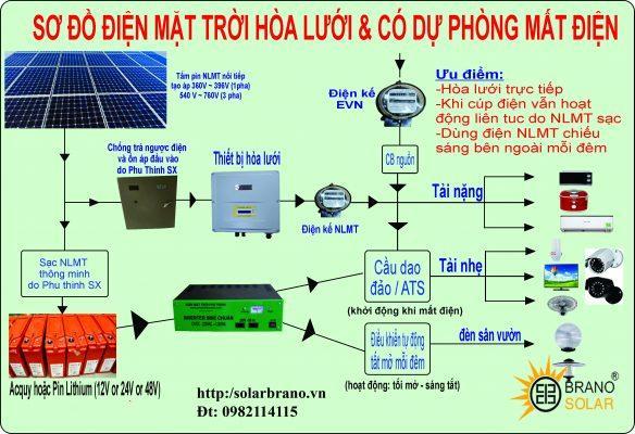 Sơ đồ điện mặt trời hoà lưới độc lập