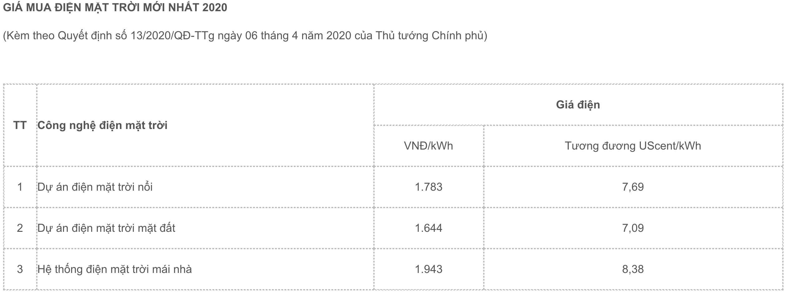 gia-mua-dien-nang-luong-mat-troi-moi-nhat-2020