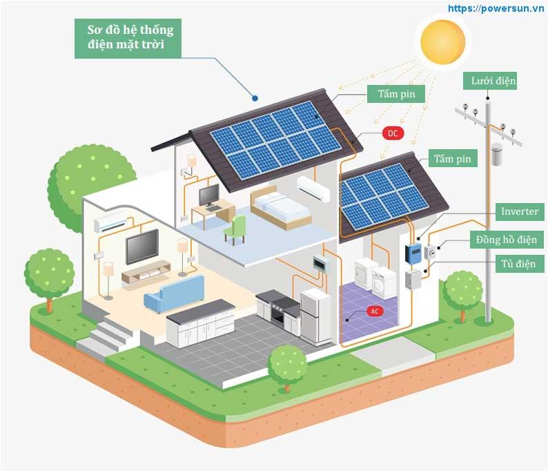 Cách hoạt động hệ điện mặt trời An Minh