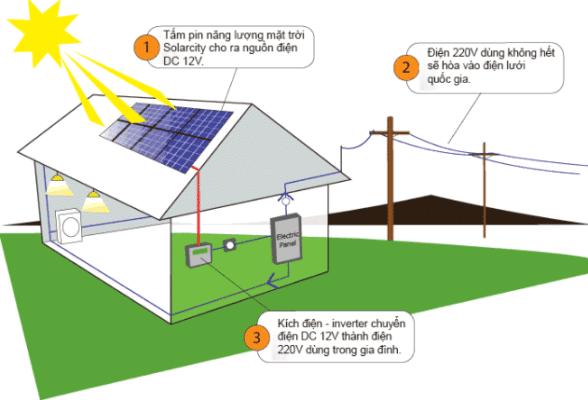 lắp điện năng lượng mặt trời tại Hồng Ngự