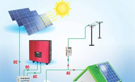 điện mặt trời hoà lưới