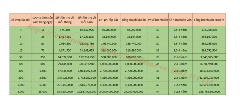 bảng giá điện mặt trời