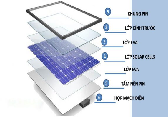 Cấu tạo các lớp pin năng lượng mặt trời