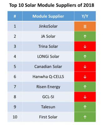 Pin năng lượng mặt trời tốt nhất tại Ánh Dương Solar