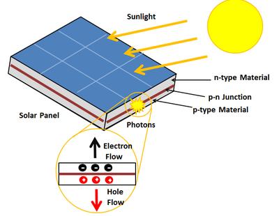 Thành phần cấu tạo nên tấm pin mặt trời