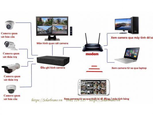 Nguyên lý hoạt động của hệ thống camera an ninh Đồng Tháp